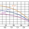 IBO 3Ti глубинный насос 17435